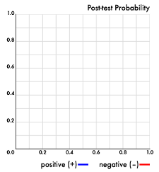 Post-test Probability